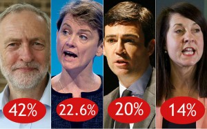 The bookies' view of the candidates according to the Daily Telegraph